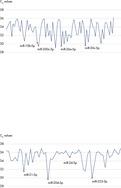 Urine and CSF miRNA profiles.