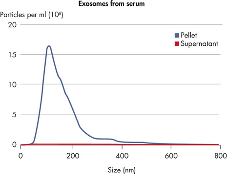 Exosome recovery from serum.