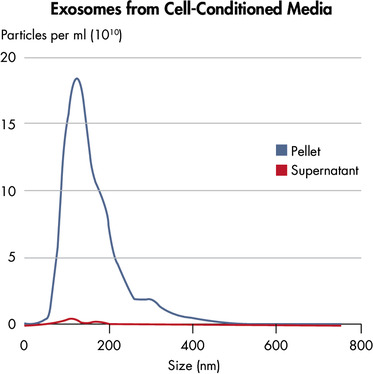 Exosome recovery from cell-conditioned media.