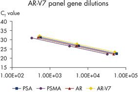 Figure 4: AR-V7 panel gene dilutions.