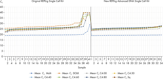 Reproducibility of REPLI-g Advanced DNA Single Cell Kit using single Jurkat cells.