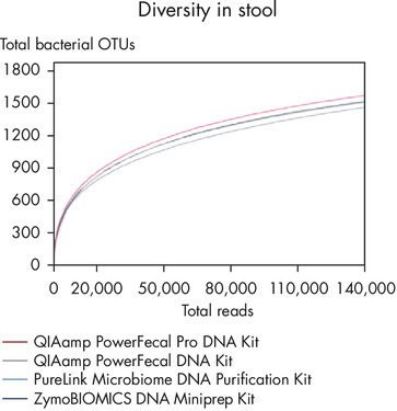 Greater total number of bacterial OTUs isolated with the new QIAamp PowerFecal Pro DNA Kit.
