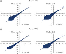 Highly reproducible gene expression data following rRNA depletion for RNA from FFPE samples.
