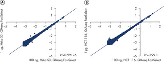 QIAseq FastSelect provides robust performance with RNA from cell lines (gene expression results).