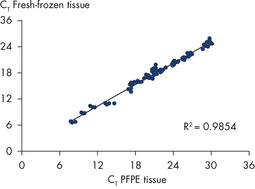 High concordance of miRNA expression between total RNA isolated from PFPE and fresh-frozen tissue.