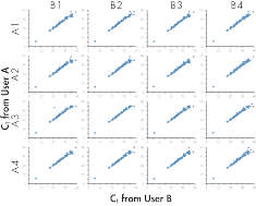 High reproducibility among different users.