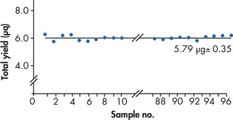 Reproducible DNA yield.