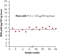 Uniformity of DNA yields from 96 wheat samples.