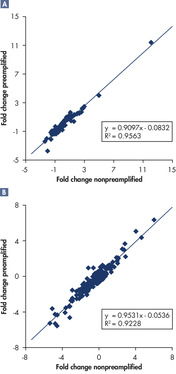 <p>Preamplification preserves expression patterns in FFPE samples using 1000-fold less input cDNA.</p>