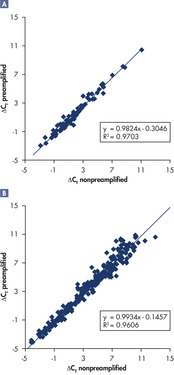 <p>Extremely high correlation of expression between preamplified and nonpreamplified FFPE samples.</p>