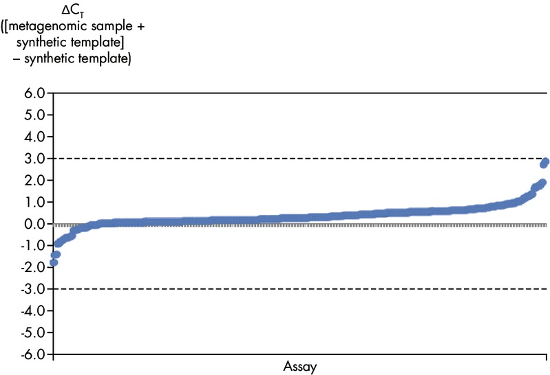 Microbial DNA qPCR Assays display high sensitivity even in complex metagenomic samples.