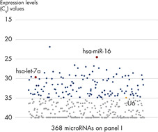 Expression profiling of 368 miRNAs using total RNA from 35 μl serum