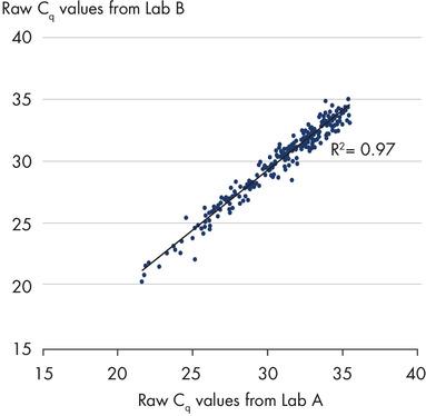 Excellent site-to-site correlation