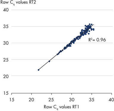 Excellent reproducibility between RT reactions on total RNA from serum