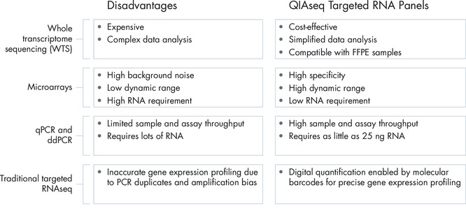One solution to overcome the challenges of gene expression profiling.