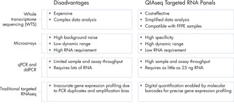 One solution to overcome the challenges of gene expression profiling