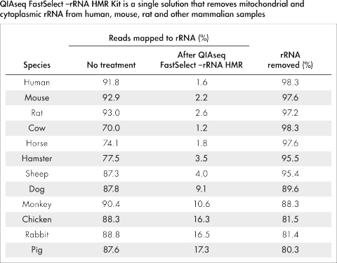 QIAseq FastSelect –rRNA HMR Kit is a single solution that removes mitochondrial and cytoplasmic rRNA from human, mouse, rat and other mammalian samples.