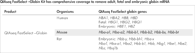 QIAseq FastSelect –Globin Kit has comprehensive coverage to remove adult, fetal and embryonic globin mRNA.