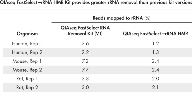 QIAseq FastSelect –rRNA HMR Kit provides greater rRNA removal than previous kit versions.