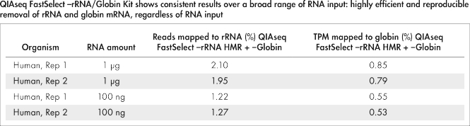 QIAseq FastSelect –rRNA/Globin Kit shows consistent results over a broad range of RNA input: highly efficient and reproducible removal of rRNA and globin mRNA, regardless of RNA input.