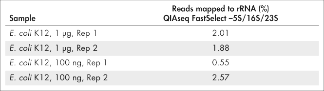 Reproducible rRNA removal from<em> E. coli</em> K12 using QIAseq FastSelect –5S/16S/23S