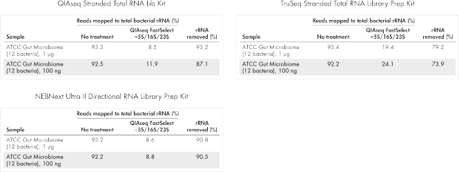 QIAseq FastSelect –5S/16S/23S is compatible with a wide range of RNA-seq library kits, including QIAGEN, Illumina and NEB