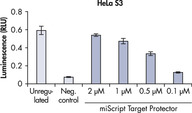 Reliable miRNA inhibition miR-16 is endogenously expressed in HeLa S3 and MCF-7 cells