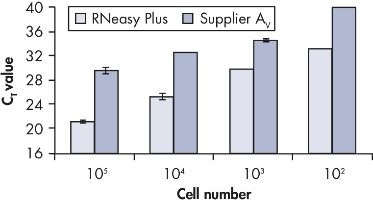 High, reproducible RNA yields.