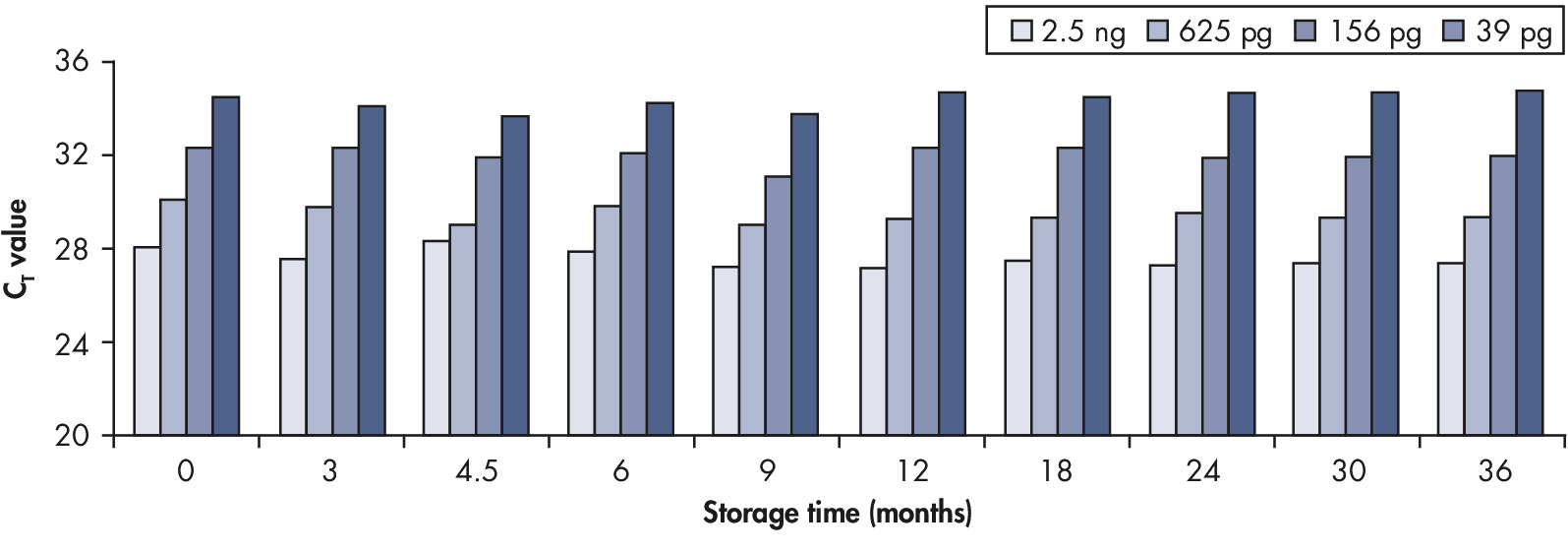Long-term DNA storage.