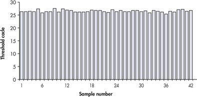 Reproducible real-time PCR results.