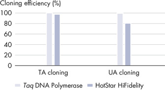 Efficient TA/UA cloning.