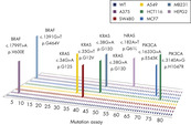 Profiling of common cancer cell lines for somatic mutation status