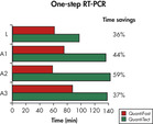 Significantly reduced PCR times