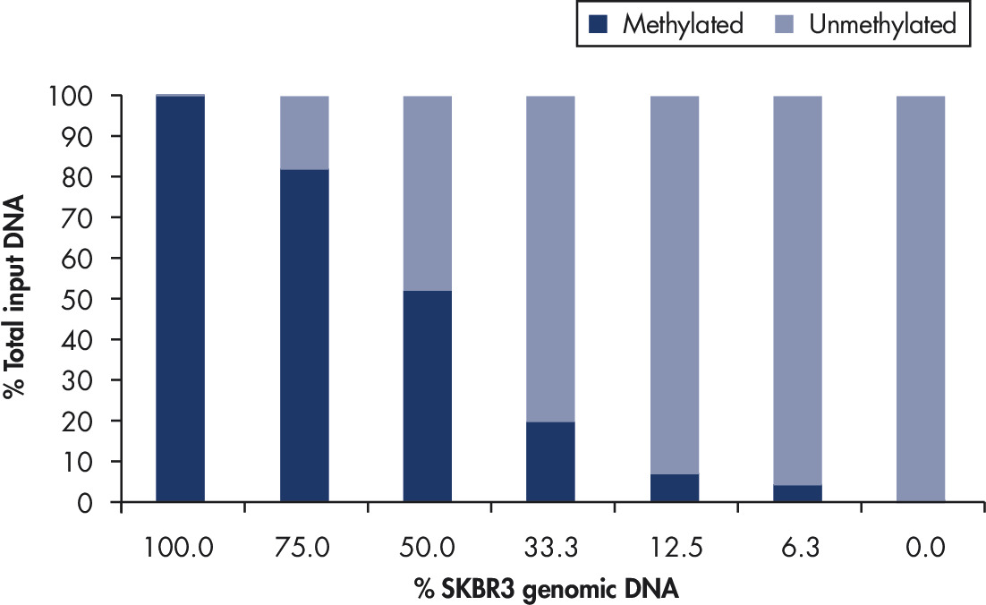 EpiTect Methyl II PCR Assay detects methylation in heterogeneous samples.