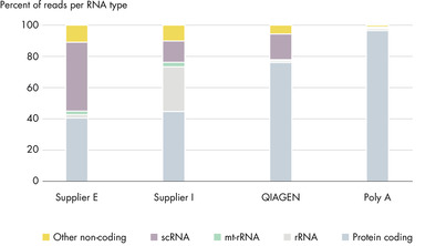 <p>More effective and specific rRNA depletion.</p>