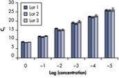 Reliable NGS library quantification with minimal variability of DNA standards from lot to lot.