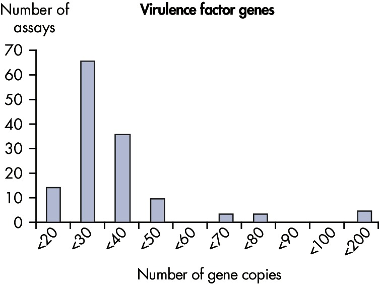 The lower limit of quantification (LLOQ) for virulence factor gene detection Microbial DNA qPCR Assays reveals high sensitivity.