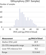DNA quality and yield from automated extraction on the QIAsymphony.