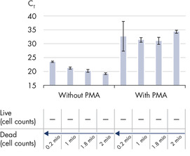 PMA inhibits amplification of dead cell DNA.