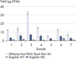 DNA产量高于同类试剂盒。