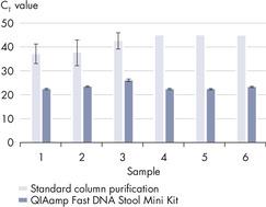 高效去除PCR抑制剂。