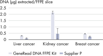GeneRead DNA FFPE Kit outperforms a kit from another supplier.