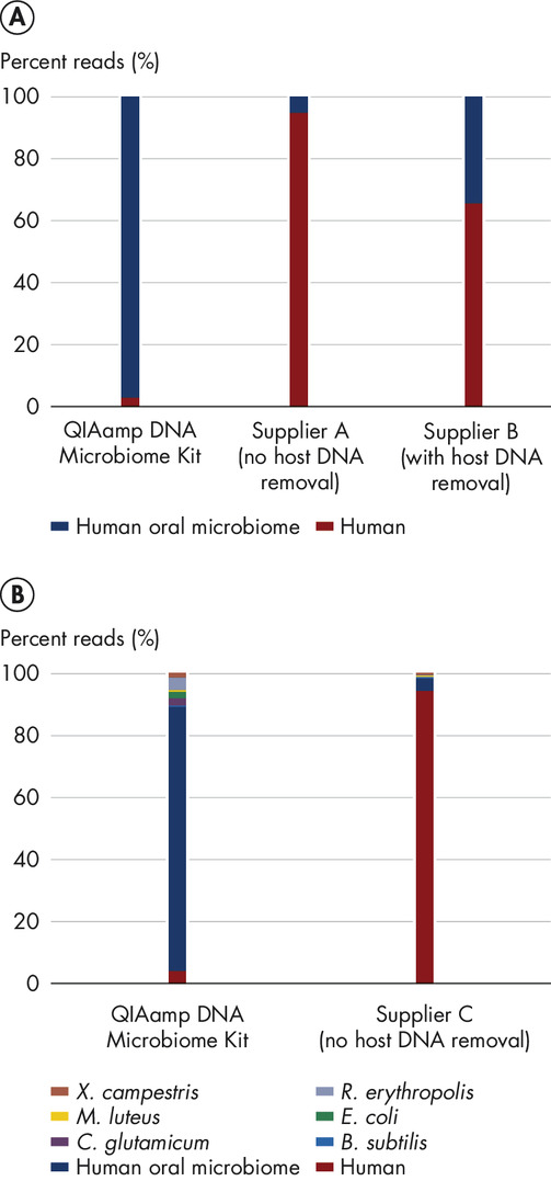 Effective host DNA removal enhances whole metagenome shotgun sequencing results.