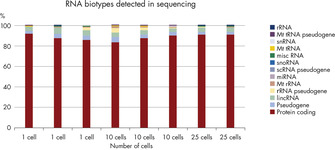 Superior RNA-Seq library quality and reproducibility with a high percentage of protein-coding reads.