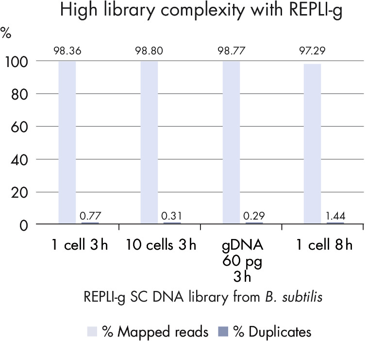 High-quality libraries with a high percentage of mapped reads and a very low percentage of duplicates.
