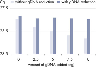 Increased reliability of gene expression results using gDNA reduction.