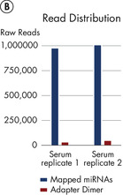 Read distribution in serum samples