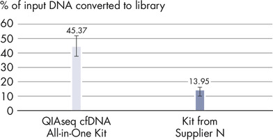 Superior conversion rate of cfDNA molecules to NGS library.