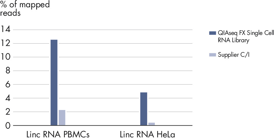 Higher percentage of detected long non coding intergenic RNA