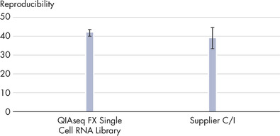 Reproducibility of single cell RNA-seq protocols